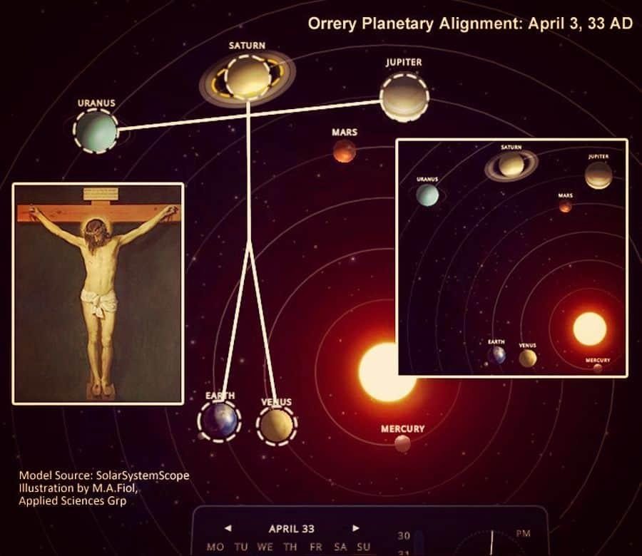 El día de la muerte de Jesús los planetas se alinearon formando un crucifijo