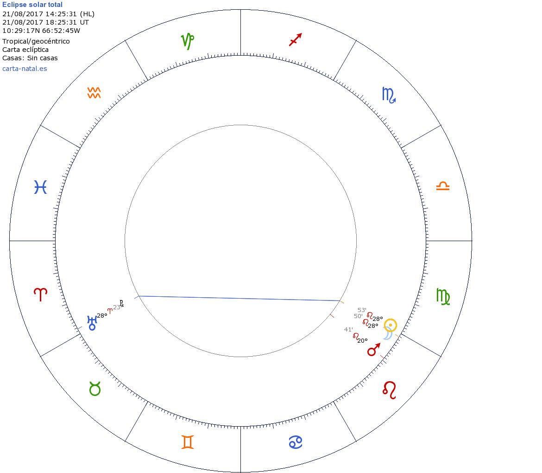 Mapa astrológico del Eclipse de Sol en Leo