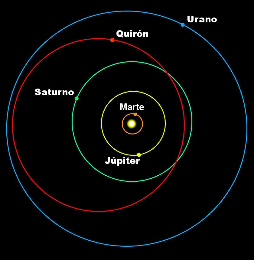 Quirón, un pequeño cometa/asteroide, que gira alrededor del Sol, pero sólo dentro de las órbitas entre Saturno y Urano