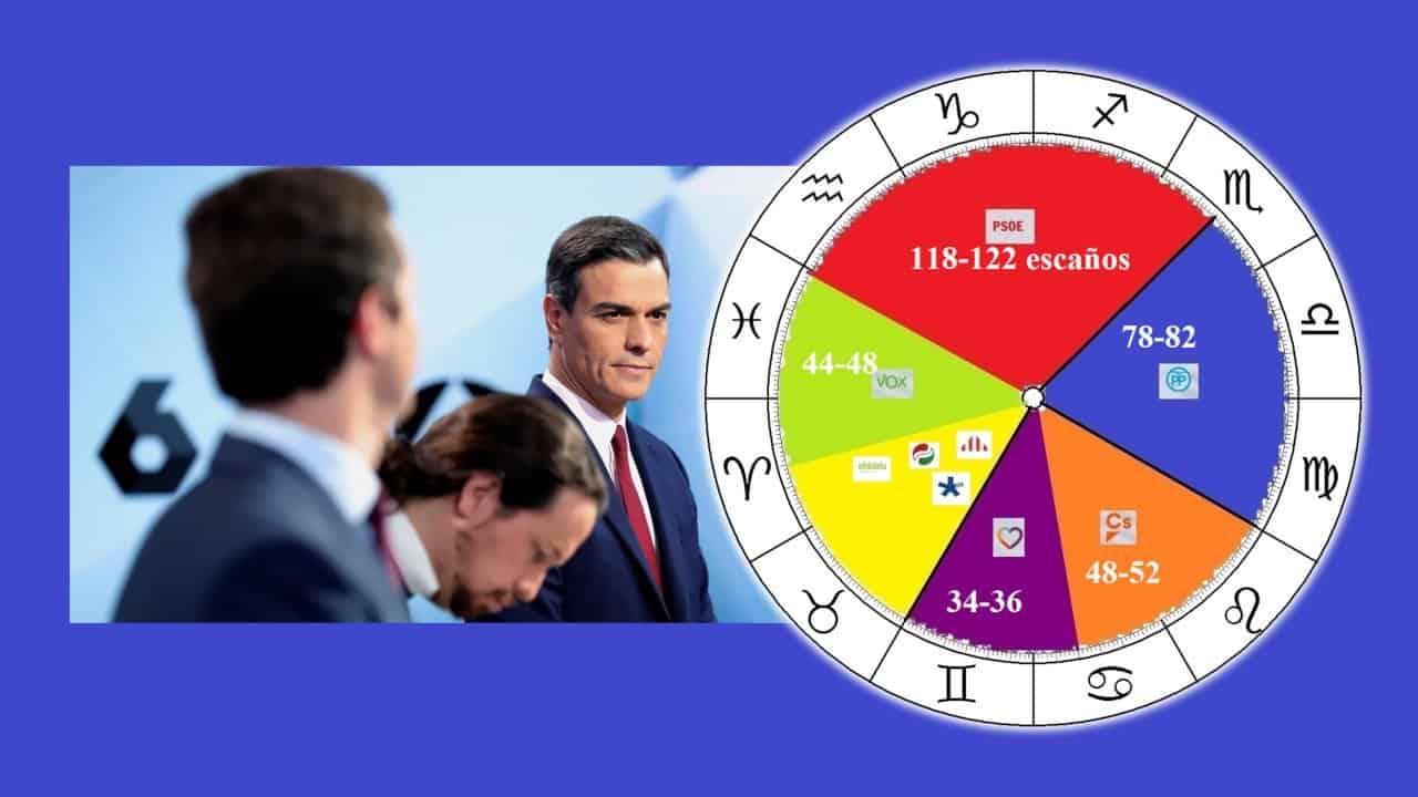 Panorama Astrológico Elecciones 28 de Abril 2019 España