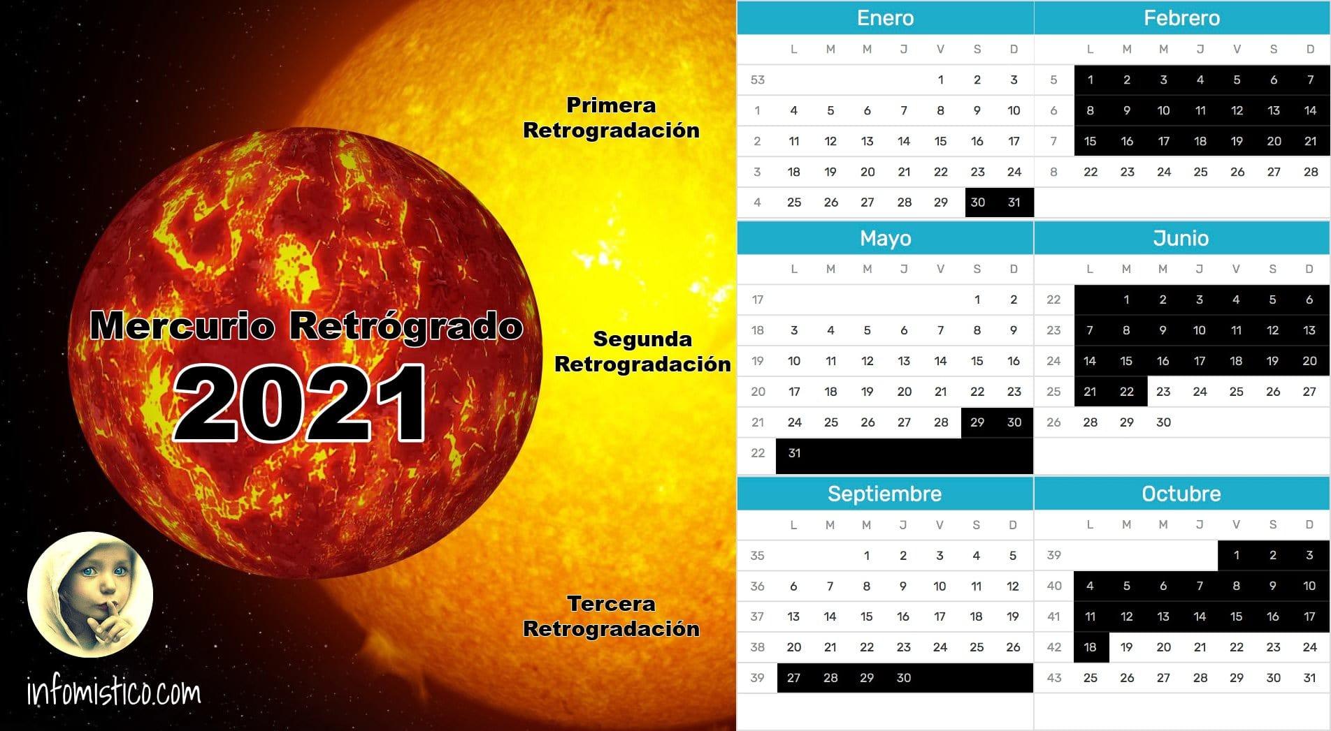 Calendario Mercurio Retrógrado 2021