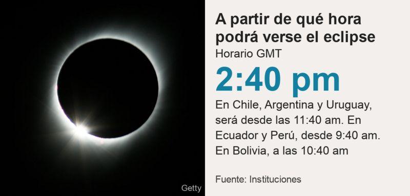 Eclipse 14 Diciembre 2020